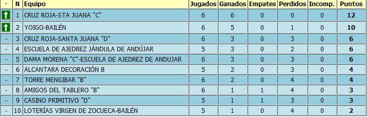 6º jornada de liga provincial por equipos de jaén celebrada en Bailén